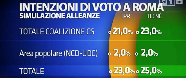sondaggio su Roma, elenco di partiti e percentuali, alleanze di centrosinistra