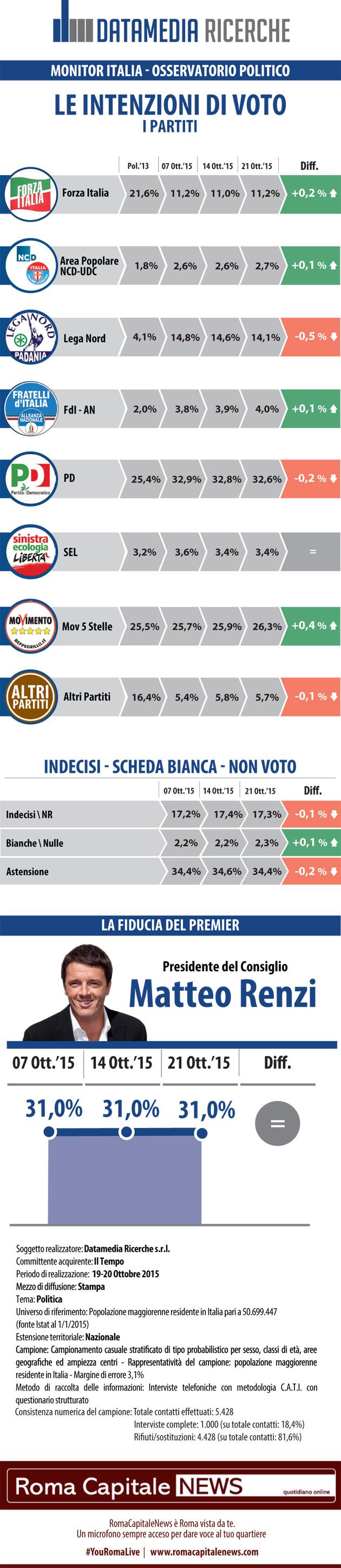 sondaggi elettorali, simboli di partito e percentuali