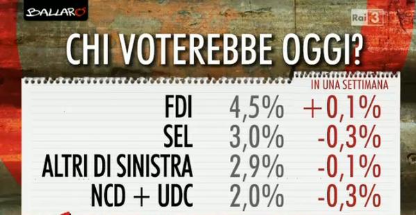 sondaggi elettorali, nomi di partiti minori e percentuali con variazioni