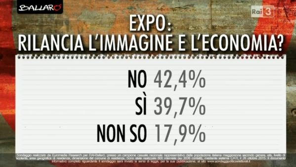 sondaggi elettorali, percentuali sulle opinioni su expo