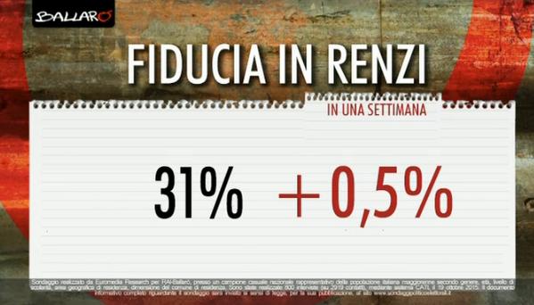 sondaggi elettorali, percentuale con variazione in rosso