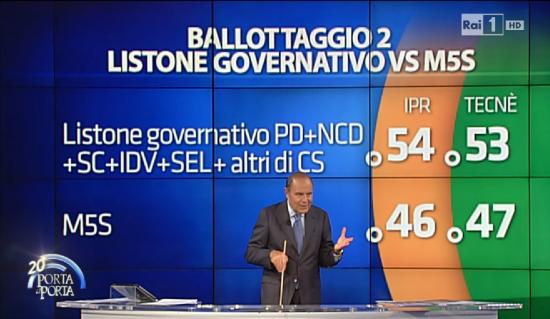 Sondaggio elettorale Porta a Porta. ipotesi di ballottaggio. Pd 8 punti avanti al M5S