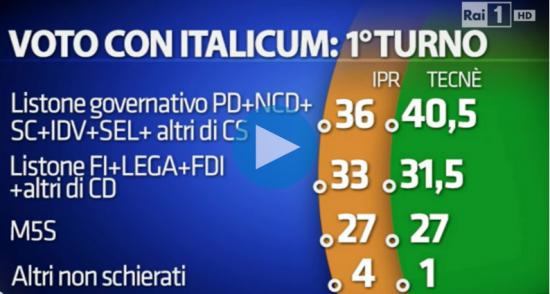 Sondaggio elettorale Porta a Porta. intenzioni di voto al primo turno.