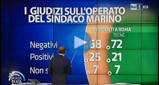 Sondaggio Porta a Porta. Giudizi sul sindaco Marino. Prevalgono le opinioni negative
