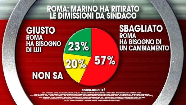 sondaggi politici , torta gialla verde e rossa, con opinioni e percentuale