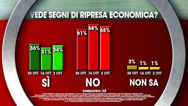 sondaggi politici , istogrammi con percentuali sulla fiducia nella ripresa