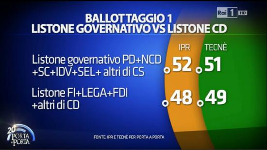 Sondaggio elettorale Porta a Porta: tra csx e cdx al ballottaggio sarebbe testa a testa