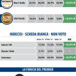 sondaggio Datamedia, partiti e percentuali, e volto di Renzi con curva della fiducia