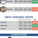 sondaggio Datamedia, partiti con percentuali e variazioni del consenso