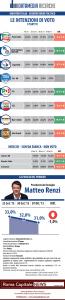Sondaggio Datamedia: M5S unico partito in costante salita