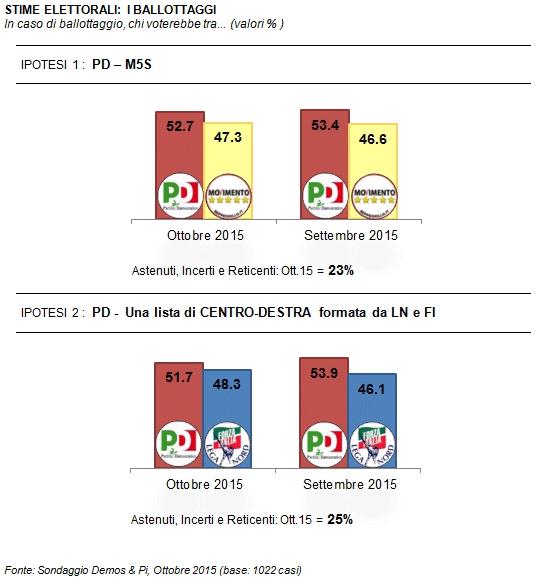 sondaggi elettorali, istogrammi con i risultati di eventuali ballottaggi tra PD e altre forze