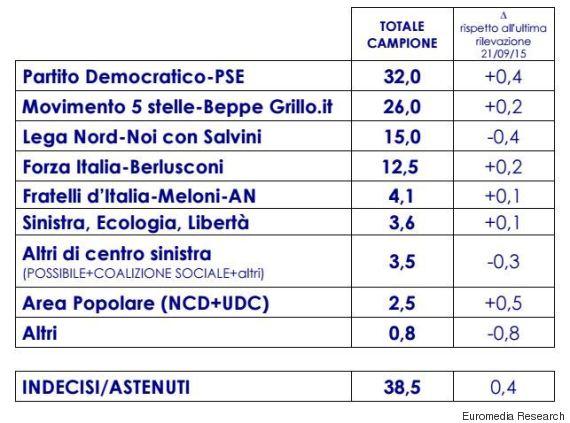 sondaggio Euromedia, elenco di liste di partito e percentuali