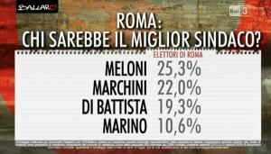 Sondaggio Euromedia: Giorgia Meloni in testa come sindaco di Roma