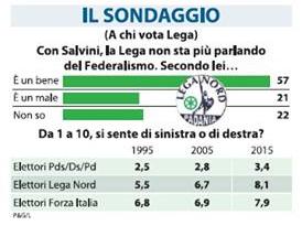 sondaggio Lega Nord, barre verdi e percentuali