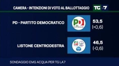 sondaggio emg ballottaggio pd centrodestra