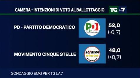 sondaggio emg ballottaggio pd m5s