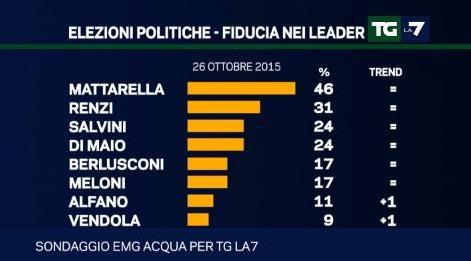 sondaggio emg fiducia leader politici