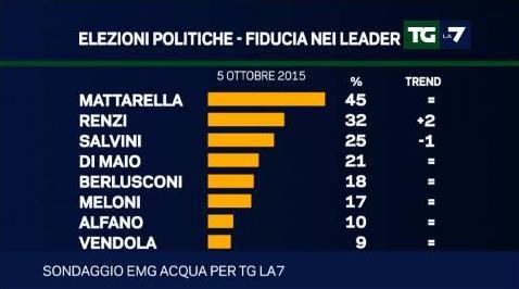 sondaggio emg fiducia leader