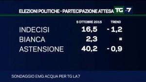 Sondaggio EMG per Tg La7: segno �pi� per il PD, in crescita anche la fiducia in Renzi (05/10)