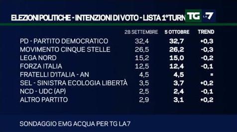 sondaggio emg tg la7 intenzioni di voto pd m5s