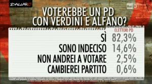 Sondaggio Euromedia: l�82,3% degli elettori PD lo voterebbero anche con Verdini e Alfano
