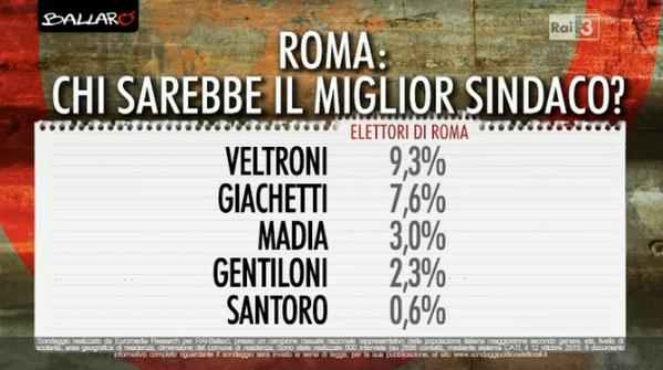 sondaggio euromedia, elenco di candidati minori e percentuale