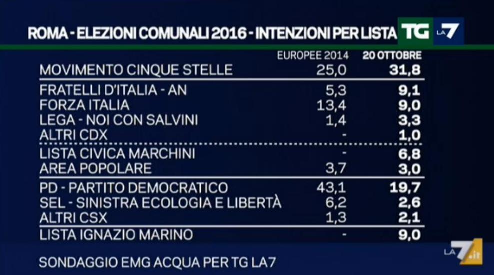schermata sondaggio emg su sondaggio roma
