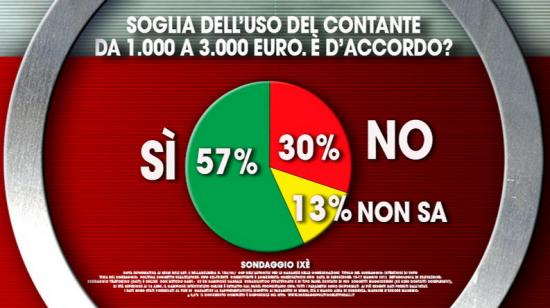 Sondaggio Ixè: italiani d'accordo con la proposta di Renzi sull'aumento dell'uso del contante