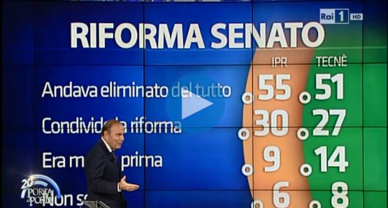 Sondaggio Porta a Porta: giudizi sul Senato. Per la maggioranza andava eliminato del tutto
