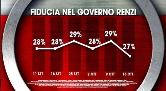 sondaggio elettorale Ixè, fiducia sul governo in calo