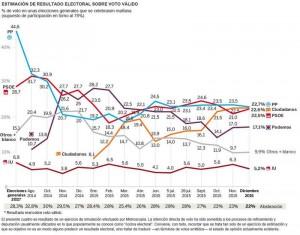 Sondaggio Spagna: regna l�incertezza, ora � parit� fra popolari, socialisti e Ciudadanos