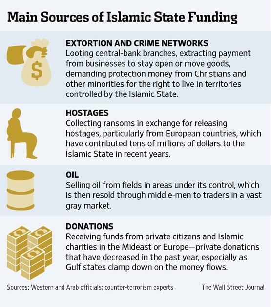 ISIS infografica sui finanziamenti