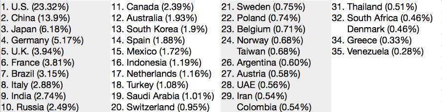 PIL mondiale , elenco di Paesi e percentuali