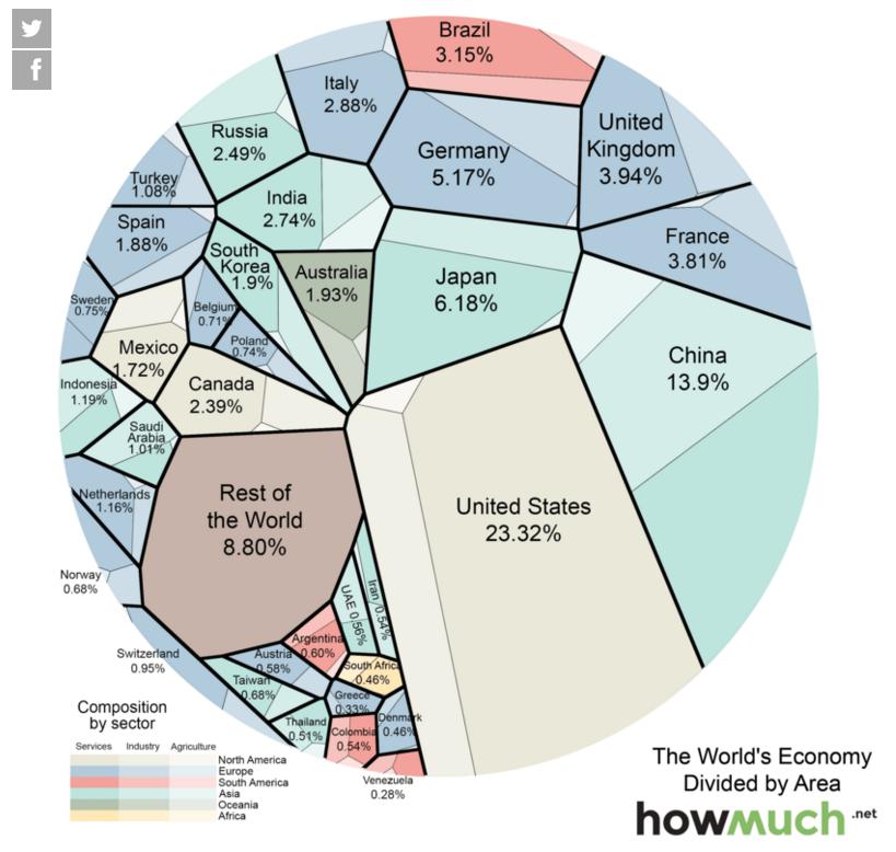 PIL mondiale, sfera con spicchi e percentuali