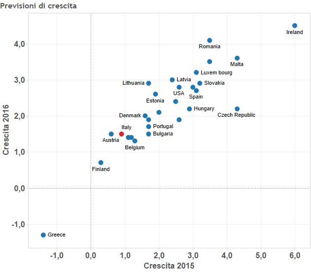 Previsioni di crescita, tabella con punti e Paesi europei
