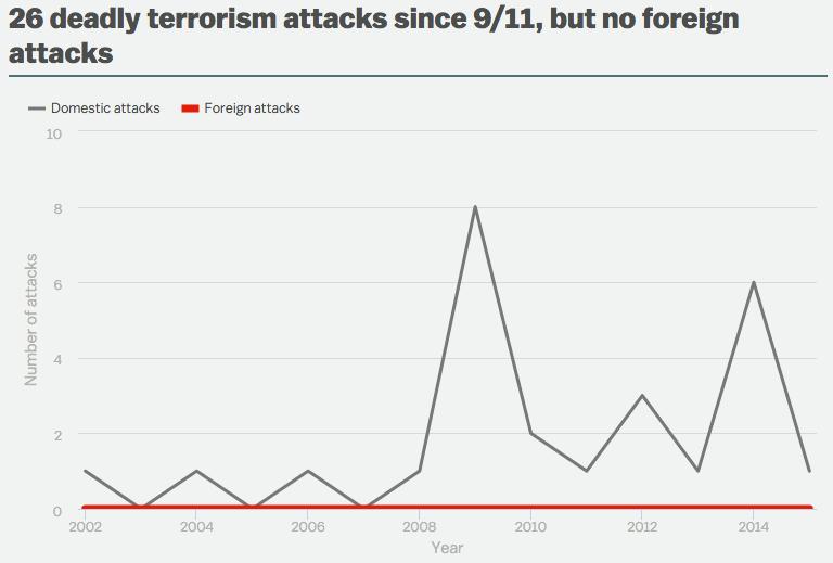 attacchi terroristici usa