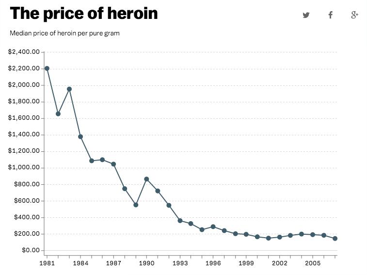 epidemia eroina antidolorifici usa oppioidi