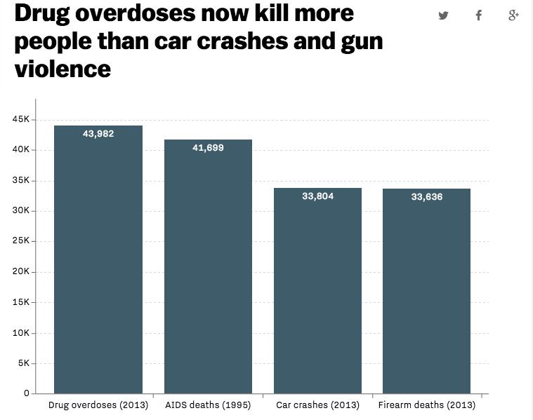 abuso di farmaci dipendenza eroina