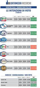 Sondaggi Pd ( Datamedia): democratici al 32,3%