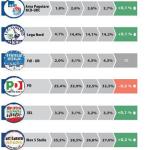 Sondaggi Pd: cartello elettorale Datamedia ricerca. Cede lo 0,2% il Pd