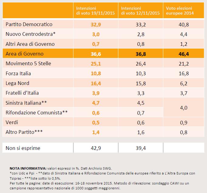 Sondaggio SWG del 20 novembre 2015: PD al 32,9%, M5S al 25,1%, Lega al 16,4% e Forza Italia al 10,8%