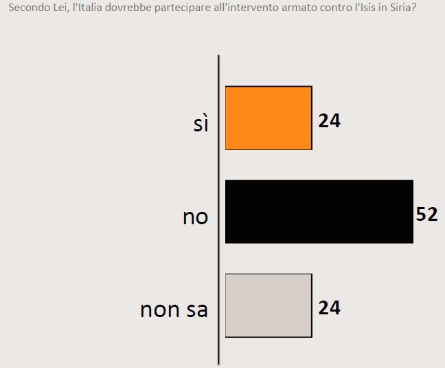 Sondaggio SWG del 20 novembre 2015: solo il 24% degli italiani favorevoli a intervenire in Siria