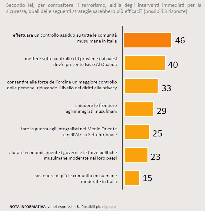 Sondaggio SWG del 20 novembre 2015: tra le misure più efficaci contro il terrorismo, secondo il 46% degli italiani è bene controllare tutte le comunità mussulmane