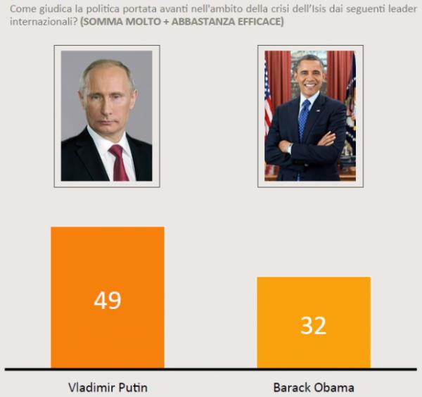 Sondaggio SWG del 20 novembre 2015:per il 49% degli italiani le mosse di Putin sono efficaci, quelle di Obama apprezzate dal 32%