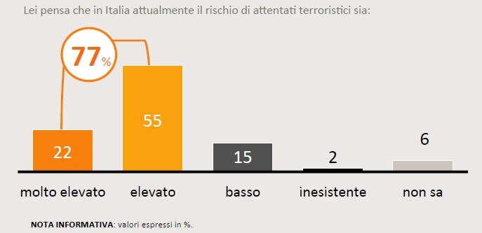 Sondaggio SWG del 20 novembre 2015: il 77% percepisce un livello elevato di rischio attentati in italia