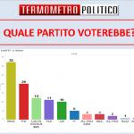 Sondaggi Roma: M5S avanti 12 punti al Pd