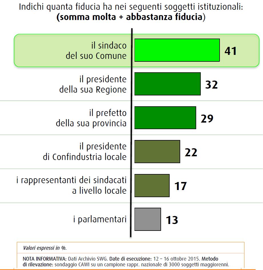 Sondaggio SWG: i sindaci sono i soggetti istituzionali che godono di maggiore fiducia (41%), all'ultimo posto i parlamentari (13%)