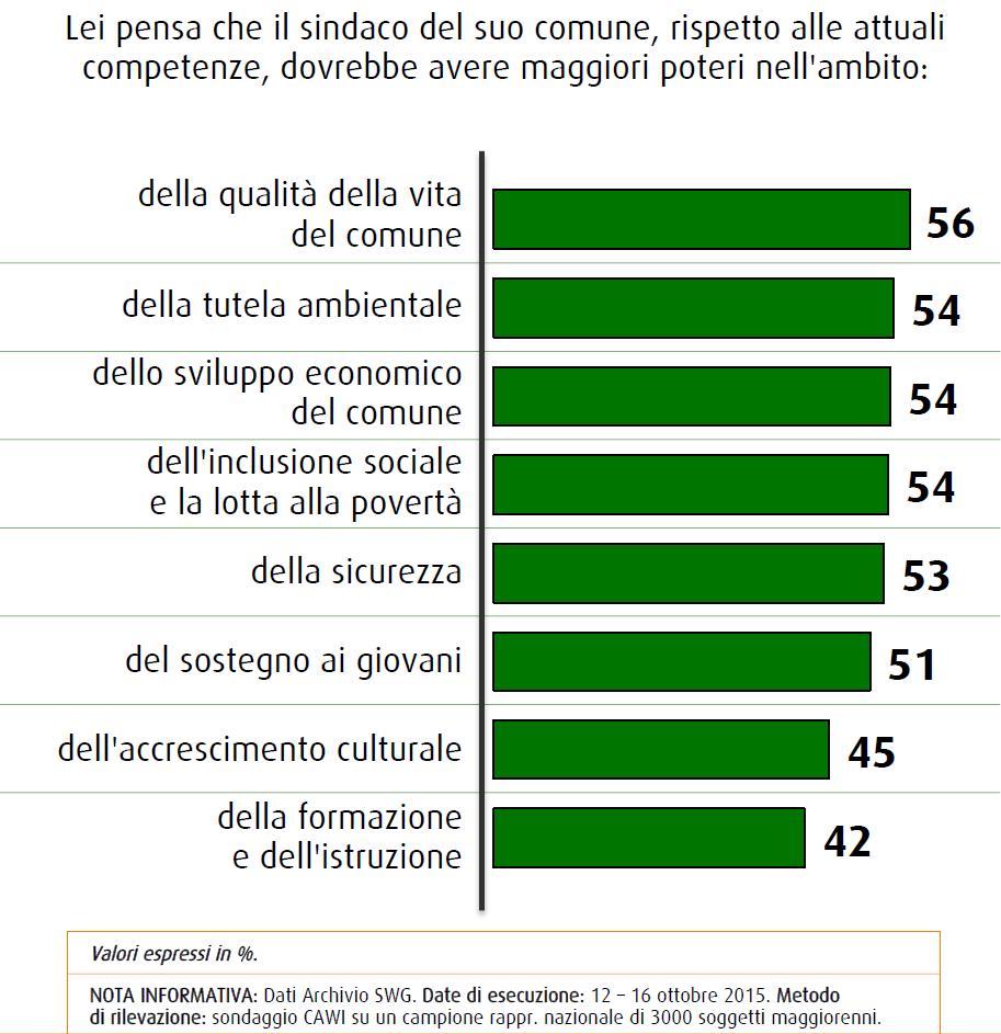 Sondaggio SWG: i temi per i quali i rispondenti al sondaggio attribuirebbero maggiori responsabilità ai sindaci sono ambientali e sociali