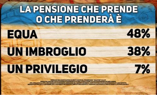 Sondaggio Pensioni. cartello Di Martedì, per il 48% il compenso della pensione è o sara equo