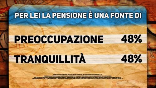 """Sondaggio Pensioni da parte di """"Di Martedì"""": italiani divisi tra preoccupazione e tranquillità sulle pensioni"""